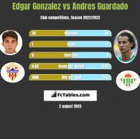 Edgar Gonzalez vs Andres Guardado h2h player stats