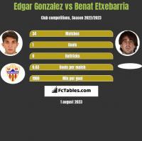 Edgar Gonzalez vs Benat Etxebarria h2h player stats