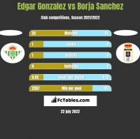 Edgar Gonzalez vs Borja Sanchez h2h player stats