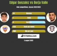 Edgar Gonzalez vs Borja Valle h2h player stats