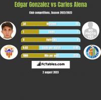 Edgar Gonzalez vs Carles Alena h2h player stats