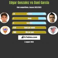 Edgar Gonzalez vs Dani Garcia h2h player stats