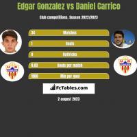 Edgar Gonzalez vs Daniel Carrico h2h player stats