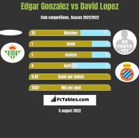 Edgar Gonzalez vs David Lopez h2h player stats