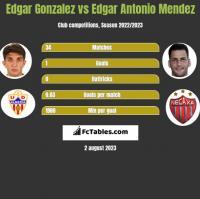 Edgar Gonzalez vs Edgar Antonio Mendez h2h player stats