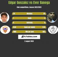 Edgar Gonzalez vs Ever Banega h2h player stats