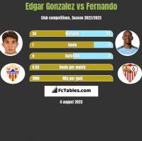 Edgar Gonzalez vs Fernando h2h player stats