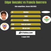 Edgar Gonzalez vs Francis Guerrero h2h player stats