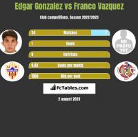 Edgar Gonzalez vs Franco Vazquez h2h player stats