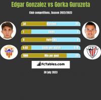 Edgar Gonzalez vs Gorka Guruzeta h2h player stats