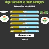 Edgar Gonzalez vs Guido Rodriguez h2h player stats
