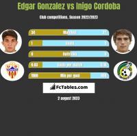 Edgar Gonzalez vs Inigo Cordoba h2h player stats