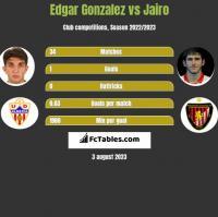 Edgar Gonzalez vs Jairo h2h player stats