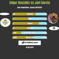 Edgar Gonzalez vs Javi Garcia h2h player stats