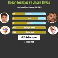 Edgar Gonzalez vs Jesus Navas h2h player stats