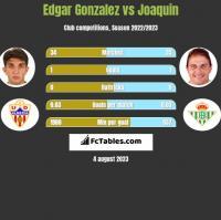 Edgar Gonzalez vs Joaquin h2h player stats