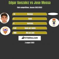 Edgar Gonzalez vs Jose Mossa h2h player stats