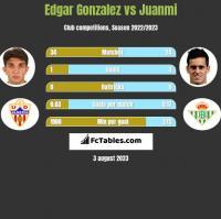 Edgar Gonzalez vs Juanmi h2h player stats