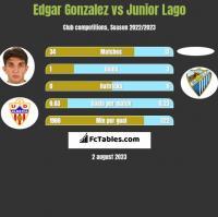 Edgar Gonzalez vs Junior Lago h2h player stats