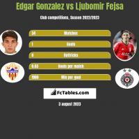 Edgar Gonzalez vs Ljubomir Fejsa h2h player stats
