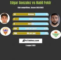 Edgar Gonzalez vs Nabil Fekir h2h player stats