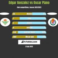 Edgar Gonzalez vs Oscar Plano h2h player stats