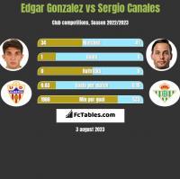 Edgar Gonzalez vs Sergio Canales h2h player stats