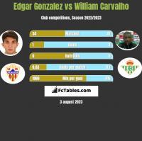 Edgar Gonzalez vs William Carvalho h2h player stats