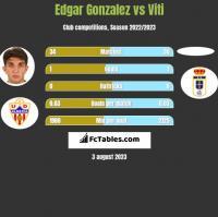 Edgar Gonzalez vs Viti h2h player stats