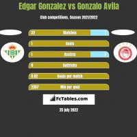 Edgar Gonzalez vs Gonzalo Avila h2h player stats