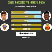Edgar Gonzalez vs Idrissu Baba h2h player stats