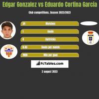 Edgar Gonzalez vs Eduardo Cortina Garcia h2h player stats