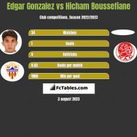 Edgar Gonzalez vs Hicham Boussefiane h2h player stats
