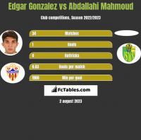 Edgar Gonzalez vs Abdallahi Mahmoud h2h player stats