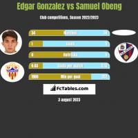Edgar Gonzalez vs Samuel Obeng h2h player stats