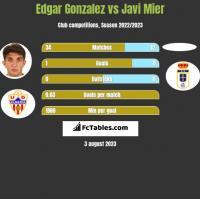 Edgar Gonzalez vs Javi Mier h2h player stats