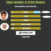 Edgar Gonzalez vs Cristo Romero h2h player stats