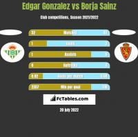Edgar Gonzalez vs Borja Sainz h2h player stats