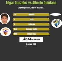 Edgar Gonzalez vs Alberto Quintana h2h player stats