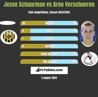 Jesse Schuurman vs Arno Verschueren h2h player stats