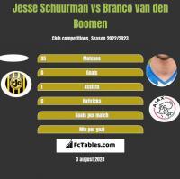 Jesse Schuurman vs Branco van den Boomen h2h player stats