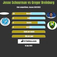 Jesse Schuurman vs Gregor Breinburg h2h player stats