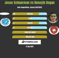 Jesse Schuurman vs Huseyin Dogan h2h player stats