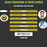 Jesse Schuurman vs Karim Essikal h2h player stats