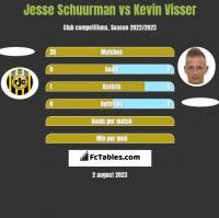 Jesse Schuurman vs Kevin Visser h2h player stats