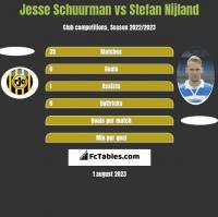 Jesse Schuurman vs Stefan Nijland h2h player stats