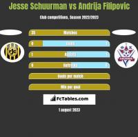Jesse Schuurman vs Andrija Filipovic h2h player stats
