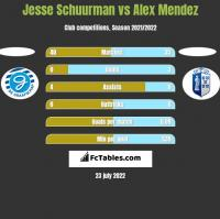 Jesse Schuurman vs Alex Mendez h2h player stats