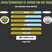 Jesse Schuurman vs Jordan van der Gaag h2h player stats