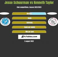 Jesse Schuurman vs Kenneth Taylor h2h player stats